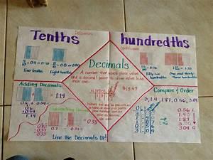Tenths  Hundredths