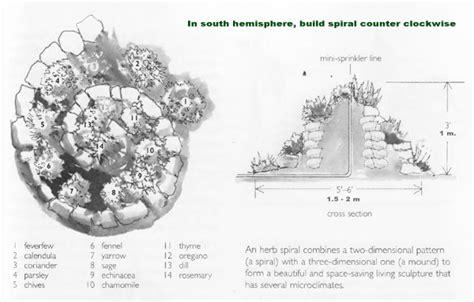 Benefits Of Spiral Herb Garden Design