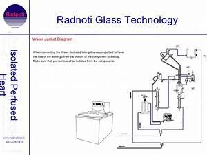 Instrumentation Of Radnoti Working Heart