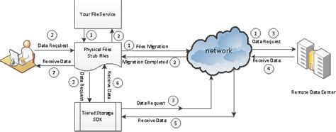 Easefilter -cloud Storage Solution With Easetag File System Filter Driver Sdk Swapnil Patni Flowchart Notes Of Digital Computer Flow Chart For Comparing 3 Numbers Evc Math Lacc Lavc Shape Names Ascending Order