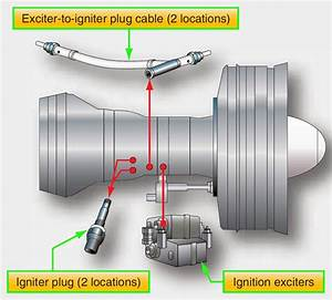 Aircraft Systems  Turbine Engine Ignition Systems