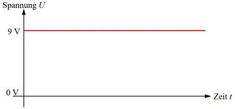 Wodurch Sich Wechselstrom Drehstrom Oder Gleichstrom Unterscheiden by Was Ist Drehstrom Datei Zeiger Drehstrom