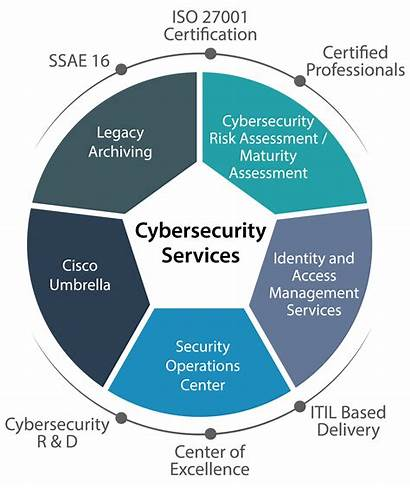 Services Cybersecurity Cyber Security Data Compliance Protection