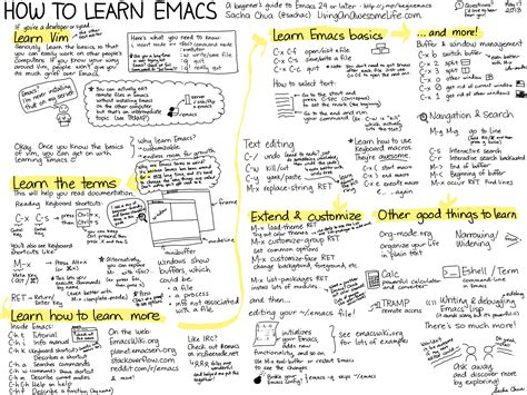 What Is The Best Emacs Cheat Sheet – PhoneNinja