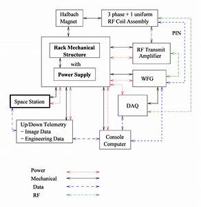 Block Diagram For An Iss Compact Mri System