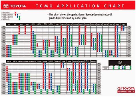 macmotanooo contents  caught  attention toyota genuine motor oil viscosity application