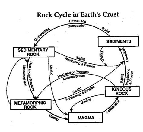 Rock Cycle Diagram To Label by Scavenge Bliss Geology What Is A Rock Cycle