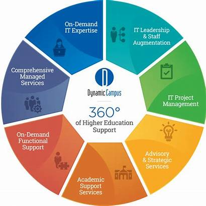 360 Support Education Higher Services Dynamic Campus