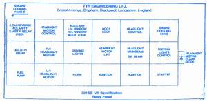 Tvr 350i 1986 Fuse Box  Block Circuit Breaker Diagram