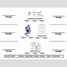 Energy Forms Energy Transformations Foldable Worksheet For Interactive Notebook