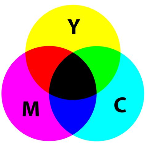 cmyk colors file cmyk subtractive color mixing svg