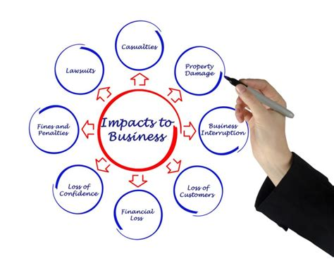 basic facts  business interruption insurance