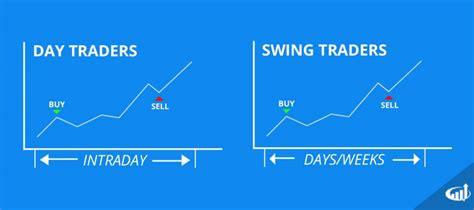 swing trader momentum trading strategies 10 to follow