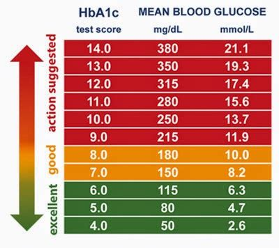 A1C Blood Glucose Levels Chart