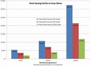Middle School College Savings Plan