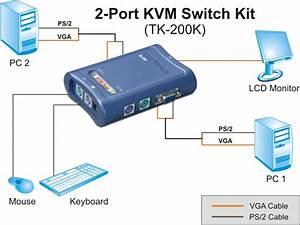 20 Unique Kvm Switch Setup Diagram