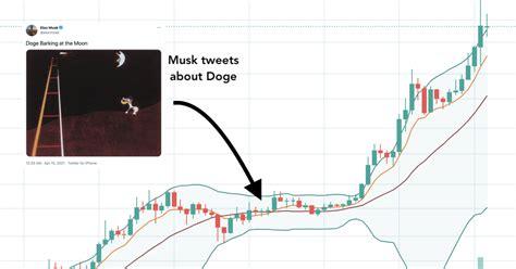 Dogecoin Price Graph : Elon Musk Favourite Dogecoin ...