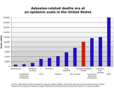 long term effects  asbestos exposure  michigan