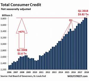 The State of the American Debt Slaves, Q1 2018 | Wolf Street