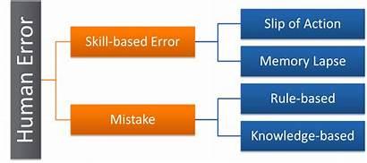 Error Human Errors Failure Based Skill Diagram