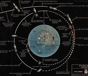 Original chart of the Apollo 11 moon landing. | THE APOLLO ...