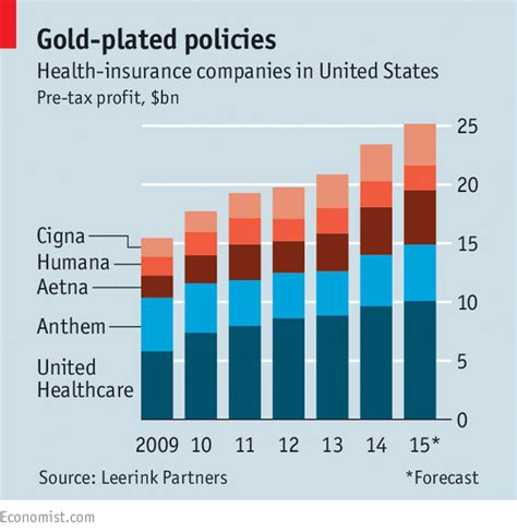 Companies need to have a strong online presence, and this is especially important for insurance companies. American health insurers: Fit as fiddles | The Economist