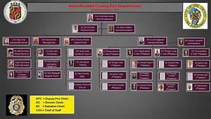 Organizational Chart Anne Arundel County Md