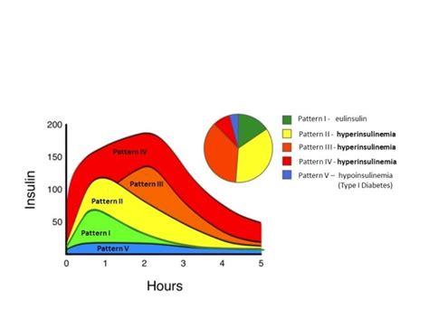 part    insulin resistance measured