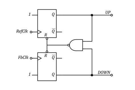 phase frequency detector intgckts