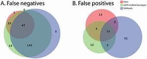 Venn Diagram Of The Overlap In False Negative  A  And