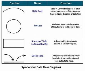 Data Flow Diagram Home Automation System