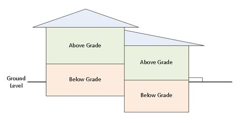 walkout house plans what does below grade estate definition