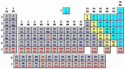 Periodic Names Groups Compounds Elements Symbols Element
