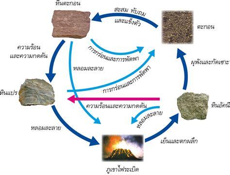 4.วัฏจักรของหิน - ดิน หิน แร่
