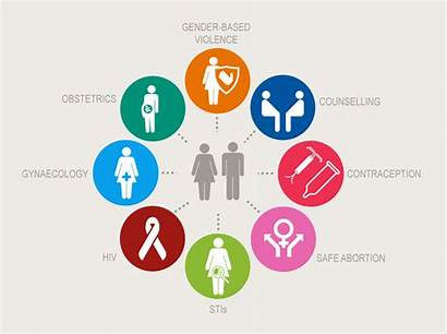 Service Delivery Integrated Services Approach Planning Ippf