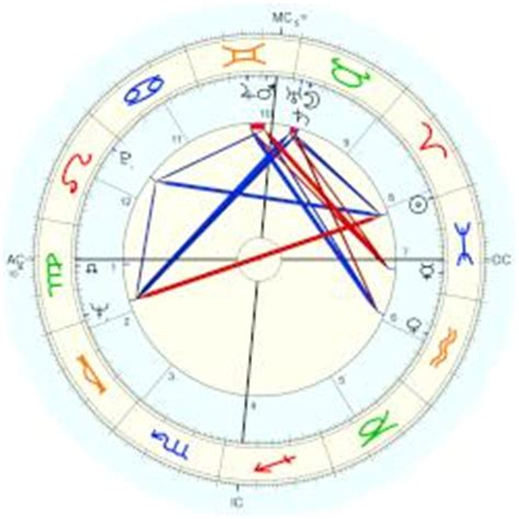 francoise dorleac birth chart fran 231 oise dorl 233 ac horoscope for birth date 21 march 1942