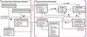 Uml Class Diagram Of Sensor Service Framework