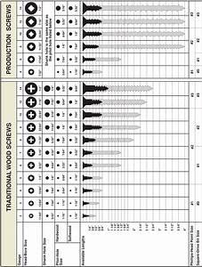 Screw Chart