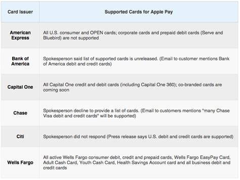 Here Are The Credit Cards You Can Use With Apple Pay Business Letter Memorandum Example Sample Plan Different Samples Cards Printing Vancouver In Nigeria Card Dimensions Moo.com Introduction Free Fedex