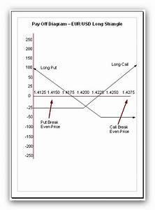 Strangle Option And Straddle Option  U2013 Simple Trading
