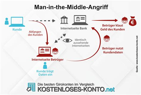 man   middle bei  und mobile banking