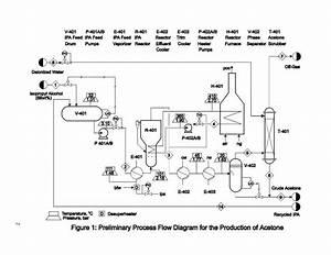 Process Flow Sheets