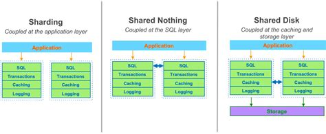 database relational architecture aurora amazon distributed cloud things consider guard