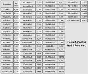 Tube Rectangulaire Acier Dimension : profil acier en u profil acier u sur enperdresonlapin ~ Dailycaller-alerts.com Idées de Décoration
