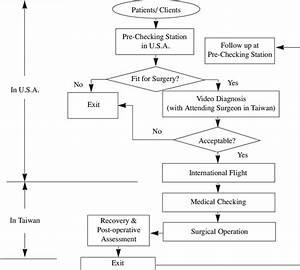 Figure Flowchart Showing Patient Flow In The Pre