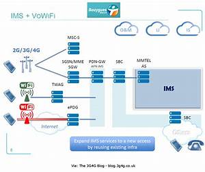 The 3g4g Blog  Voice Over Wifi  Vowifi  Technical Details