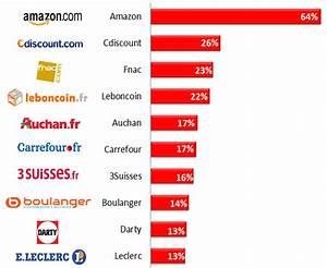 Site D Annonce Gratuite En France : etude top 10 des sites marchands pr f r s des fran ais no l ~ Gottalentnigeria.com Avis de Voitures
