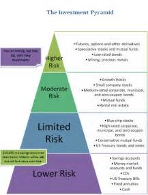 Pyramid of Risk Investment Options