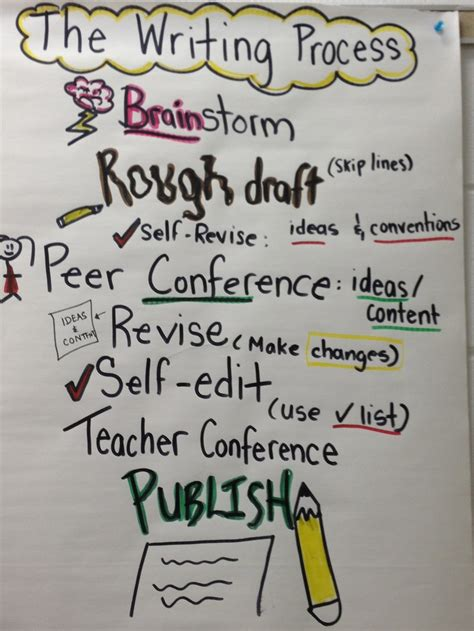 writing process   revision  chart