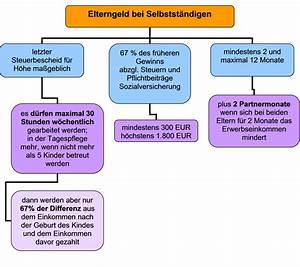 Elterngeld Wie Berechnen : tagespflege online f r eltern und tagespflegepersonen ~ Themetempest.com Abrechnung